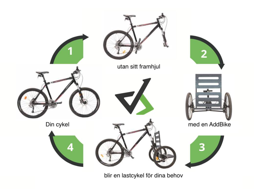 AddBike koncept